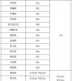 2020新的湖南省年高考招生录取控制分数线